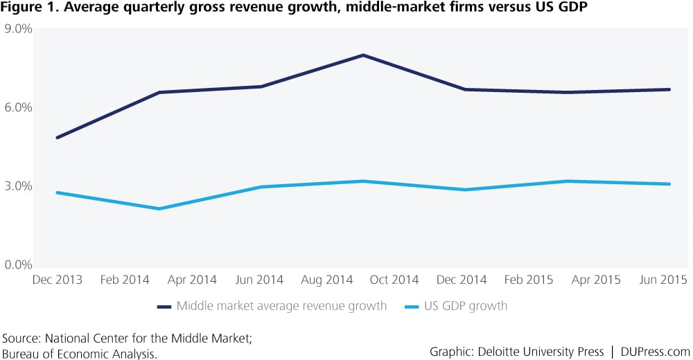 2576_Figure 1. Average quarterly gross revenue growth, middle-market firms versus US GDP