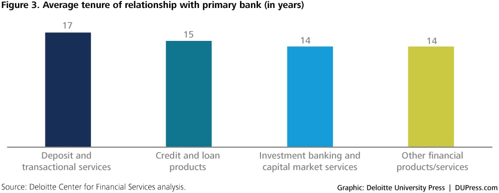 2576_Figure 3. Average tenure of relationship with primary bank (in years)