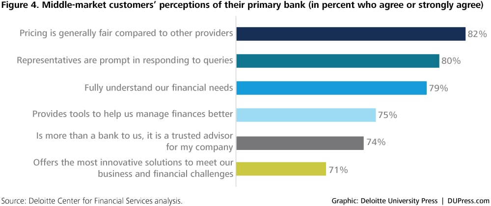 2576_Figure 4. Middle-market customers' perceptions of their primary bank (in percent who agree or strongly agree)