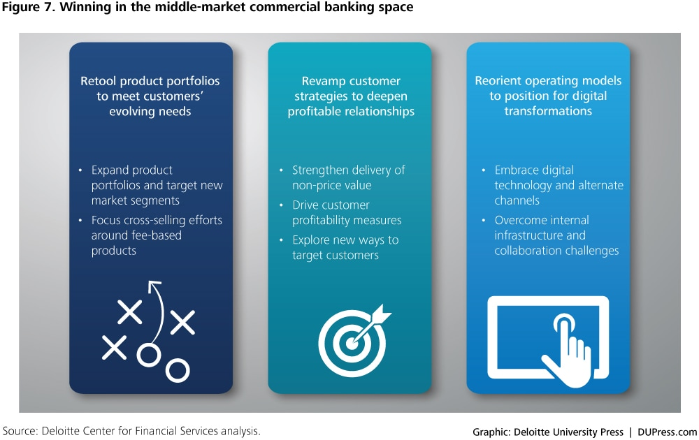 2576_Figure 7. Winning in the middle-market commercial banking space