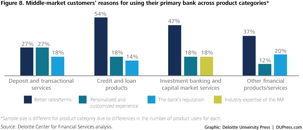 2576_Figure 8. Middle-market customers' reasons for using their primary bank across product categories