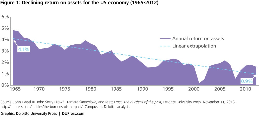 Figure 1: Declining return on assets for the US economy (1965-2012)