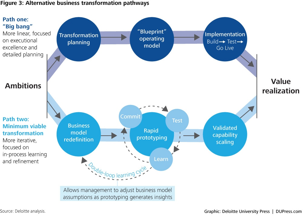 Alternative business transformation pathways
