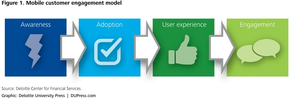 Figure 1. Mobile customer engagement model