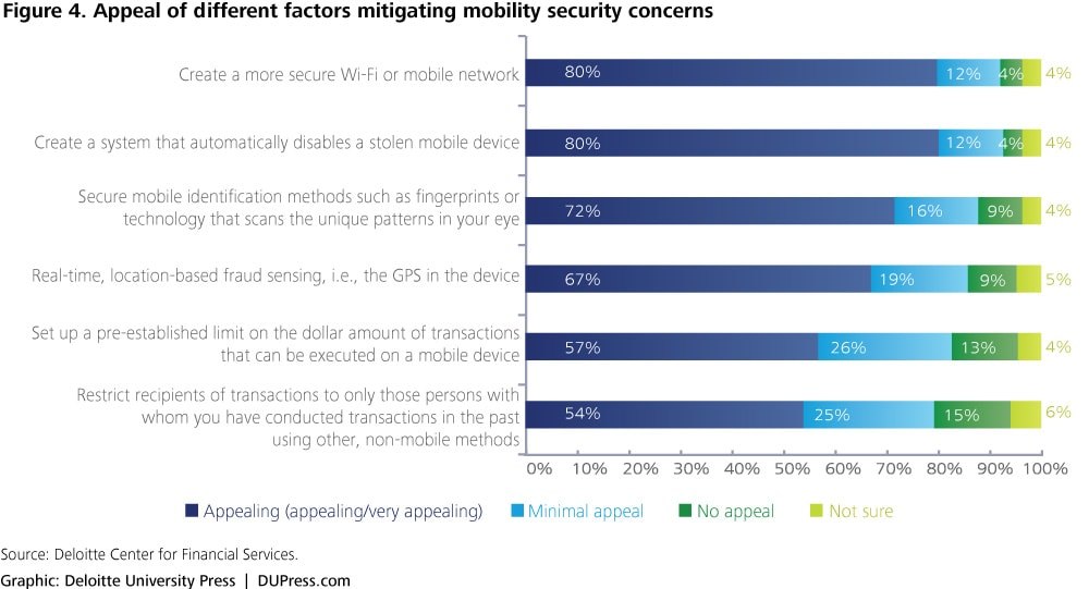 Figure 4. Appeal of different factors mitigating mobility security concerns