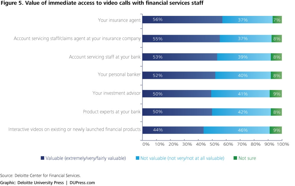 Figure 5. Value of immediate access to video calls with financial services staff
