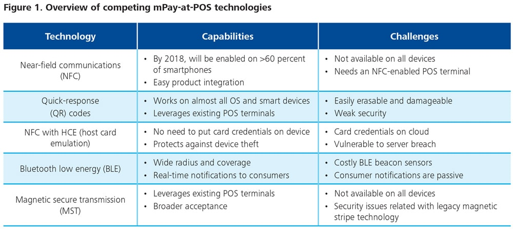 DUP-922_Figure 1. Overview of competing mPay-at-POS technologies