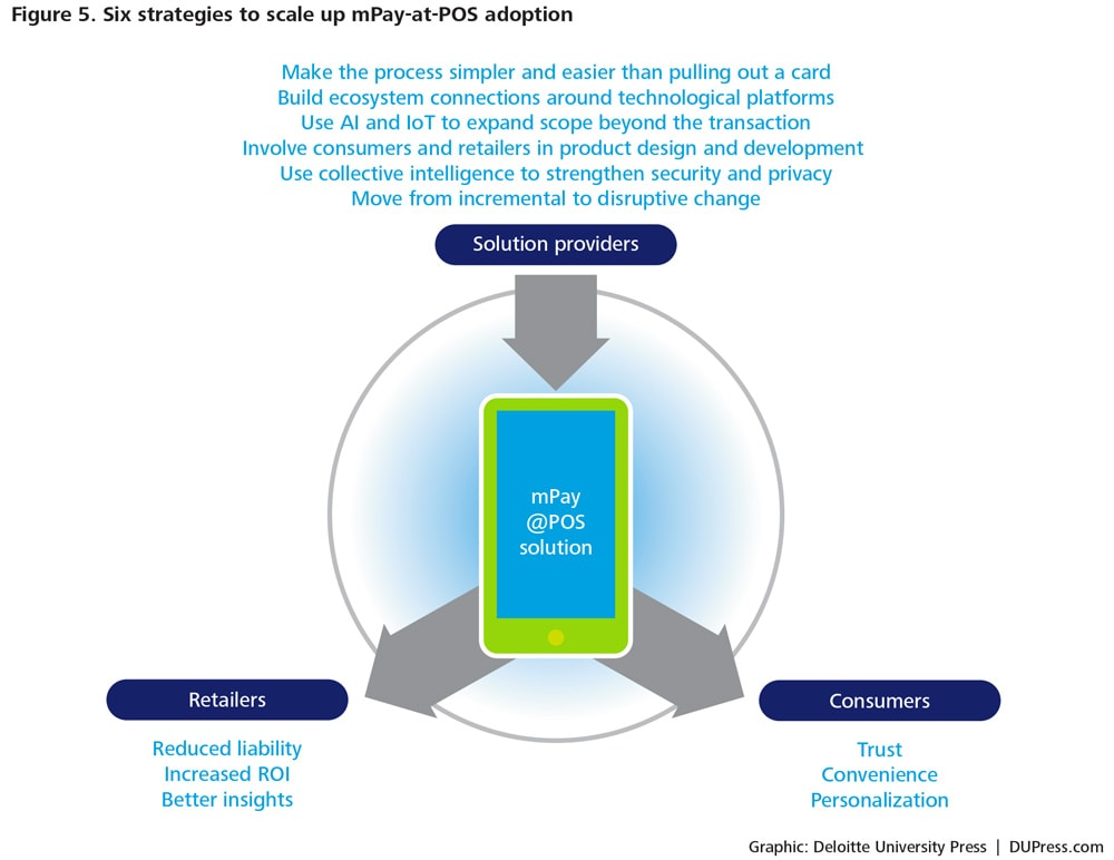 DUP-922_Figure 5. Six strategies to scale up mPay-at-POS adoption
