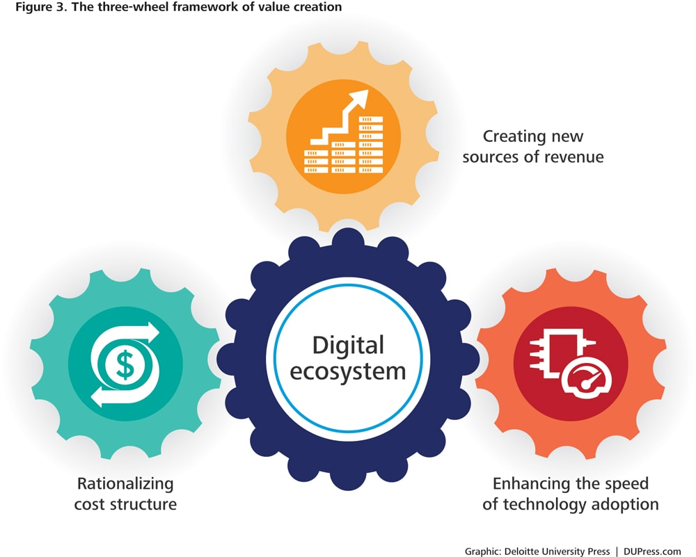 Where Do You Fit In The New Digital Ecosystem Deloitte