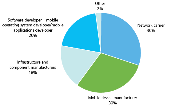 Software developer - mobile operating system developer/mobile applications developer 20%, Infrastructure and component manufacturers 18%, Mobile device manufacturer 30%, Network carrier 30%, Other 2%