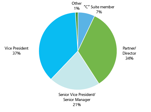 "Vice President 37%, Senior VP/Senior Manager 21%, Partner/Director 34%, ""C"" Suite Member 7%, Other 1%"