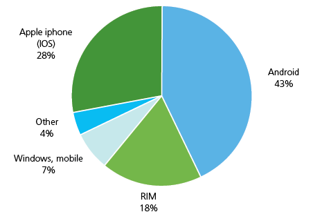Apple iPhone 28%, Android 43%, RIM 18%, Windows mobile 7%, other 4%