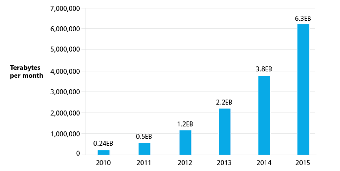 Figures in Terabytes per month from 2010-2015