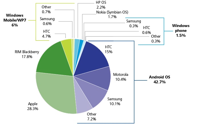 Windows Mobile 6%, RIM Blackberry 17.8%, Windows Phone 1.5%, Android OS 42.7%, Apple 28.3%