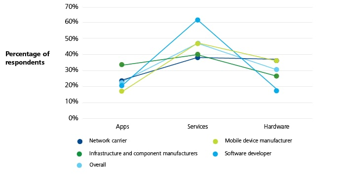 Responses from Apps, Services, and Hardware