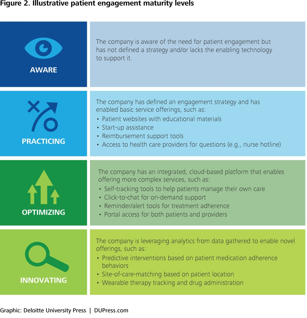Patient engagement strategies in a digital environment | Deloitte ...