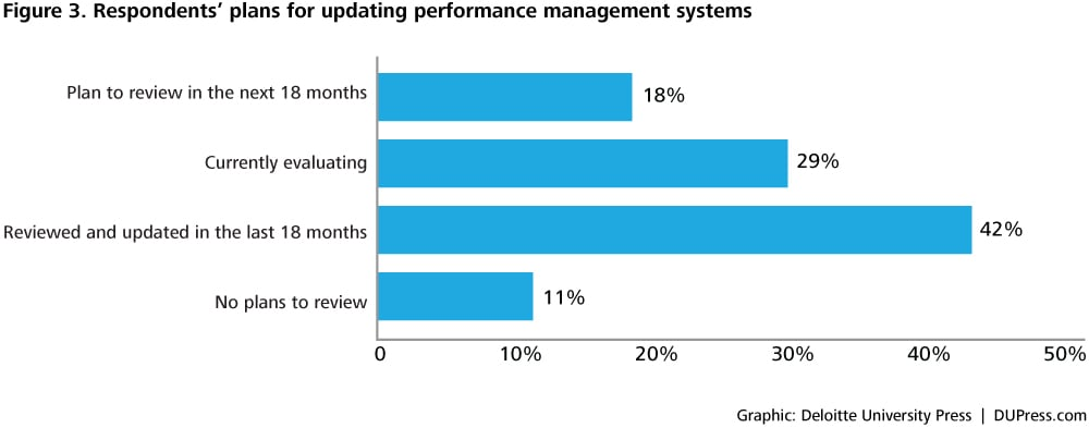 global human capital management trends Deloitte's human capital trends survey of leaders from around the world  identifies  experience | performance management | leadership disrupted |  digital hr.