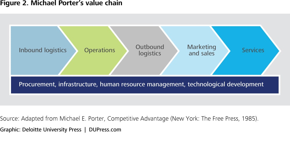 porter restaurants value chain The value chain (vc) framework of michael porter is a model that helps to analyze specific activities through which firms can create value and competitive.