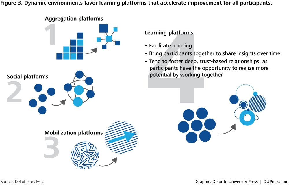 DUP_1052 Figure 3. Dynamic environments favor learning platforms that accelerate improvement for all participants.