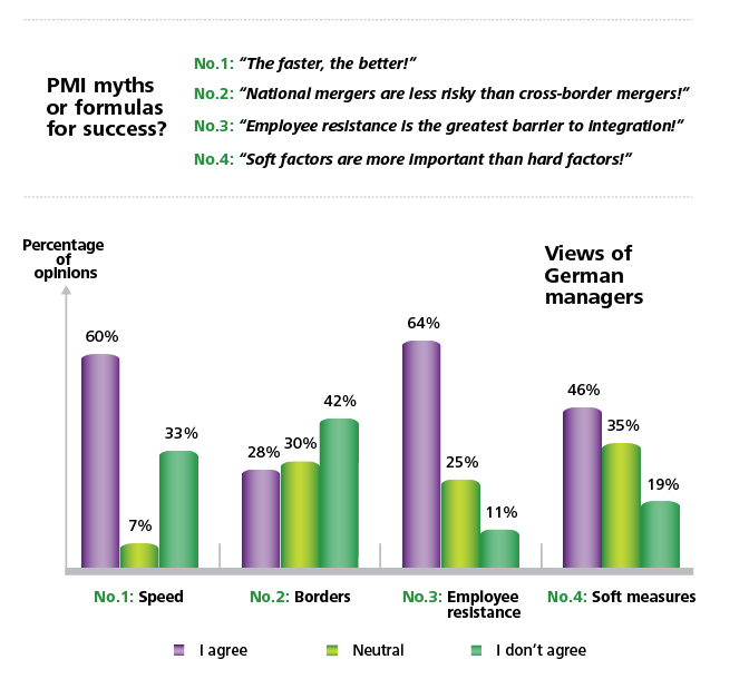 "PMI Myths or formulas for success? No. 1: ""The faster, the better!"" No, 2: ""National mergers are less risky than cross-border mergers!"" No. 3: ""Employee resistance is the greatest barrier to integration!"" No. 4: ""Soft factors are more important than hard factors!"""