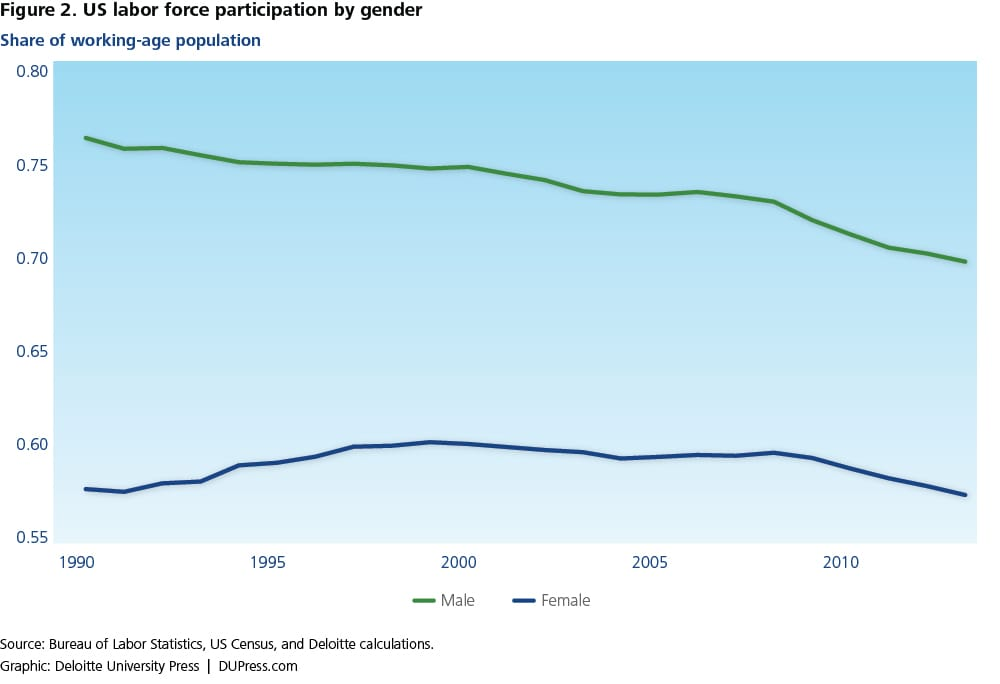 Figure 2. US labor force participation by gender