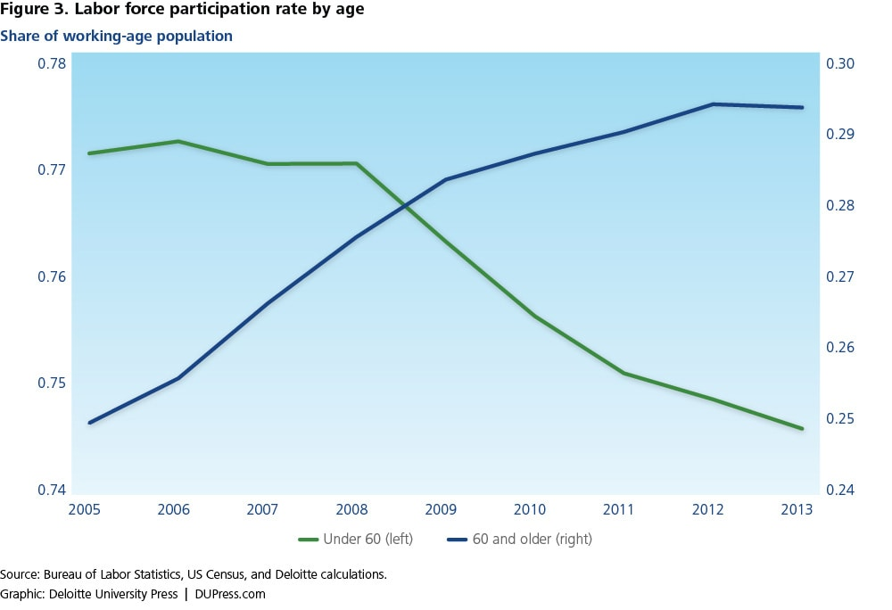 Figure 3. Labor force participation rate by age