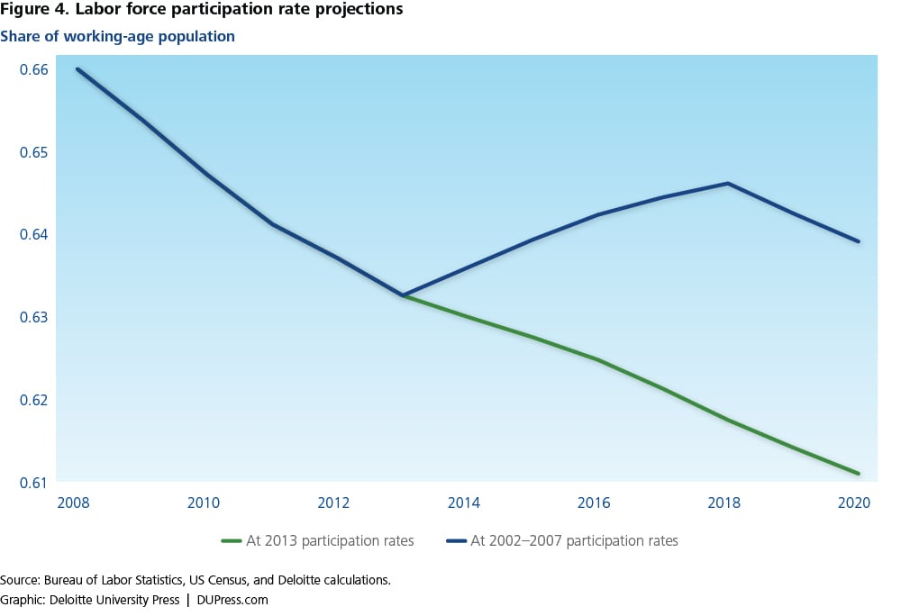 Figure 4. Labor force participation rate projections