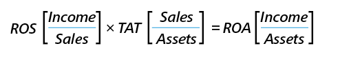 ROS[Income/Sales] x TAT[Sales/Assets] = ROA[Income/Assets]