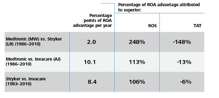 Percentage Points of ROA advantage per year: Medtronic vs. Stryker (1986-2010) 2.0, Medtronic vs. Invacare (1986-2010) 10.1, Stryker vs. Invacare (1983-2010) 8.4. Percentage of ROA advantage attributed to superior: Medtronic vs. Stryker - ROS 248% TAT -148%, Medtronic vs. Invacare - ROS 113%, TAT -13%, Stryker vs. Invacare - ROS 106% TAT -6%.