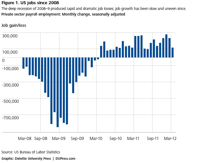 Figure 1. US jobs since 2008