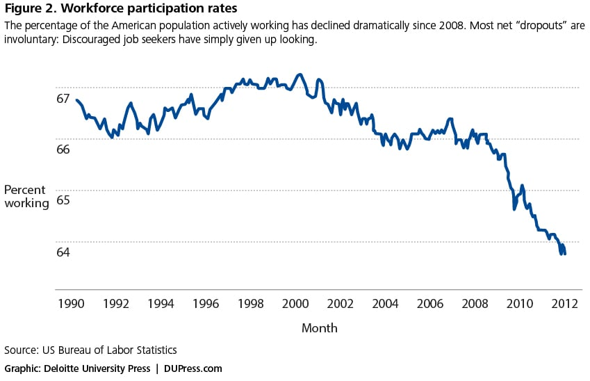 Figure 2. Workforce participation rates