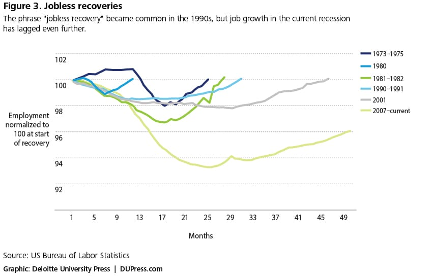 Figure 3. Jobless recoveries