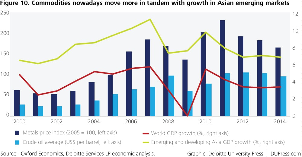 Special_Figure 10. Commodities nowadays move more in tandem with growth in Asian emerging markets