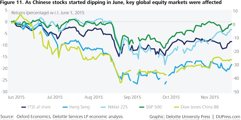 Special_Figure 11. As Chinese stocks started dipping in June, key global equity markets were affected