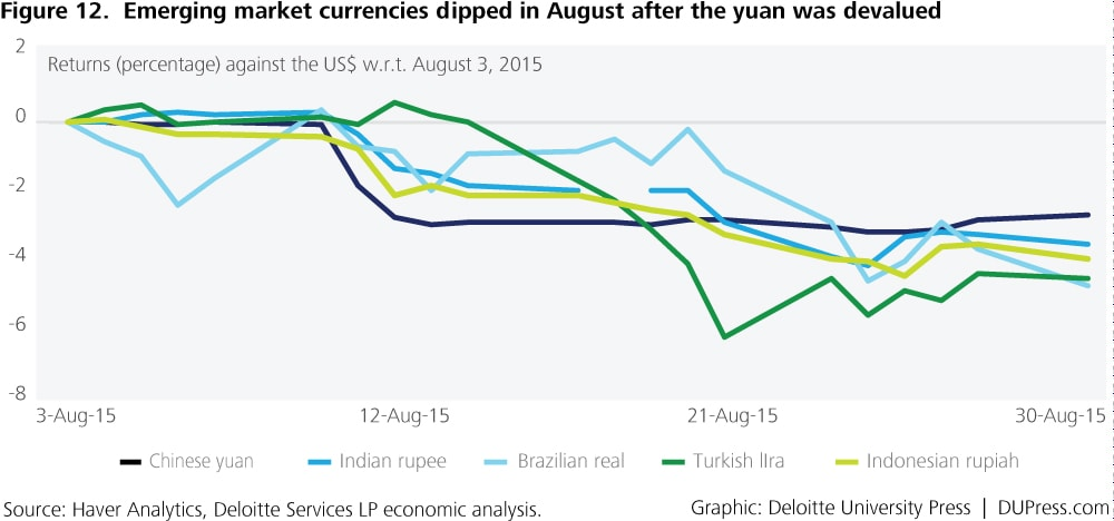 Special_Figure 12. Emerging market currencies dipped in August after the yuan was devalued