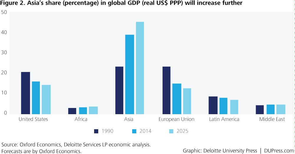 Special_Figure 2. Asia's share (percentage) in global GDP (real US$ PPP) will increase further