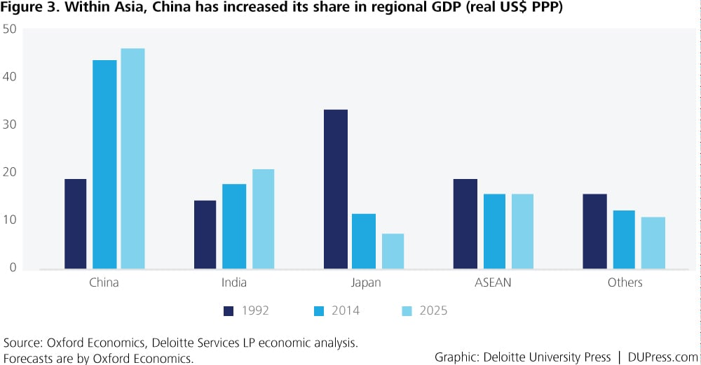 the economic growth of asia Developing countries in asia will maintain its strong economic growth in 2015 and 2016 supported by soft commodity prices and recovery in the major industrial economies.