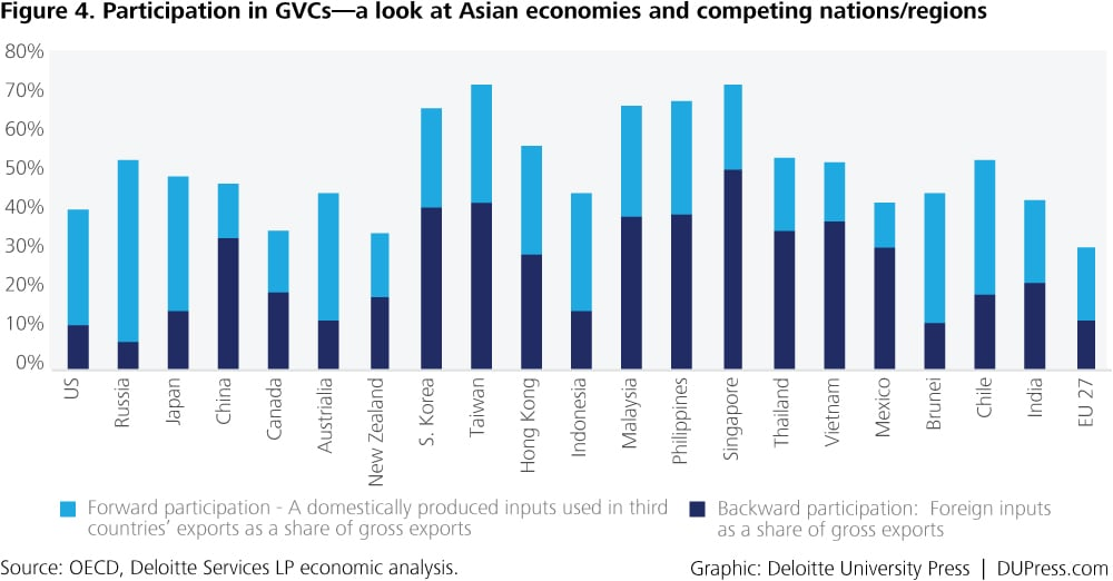 An analysis of asian economys growth