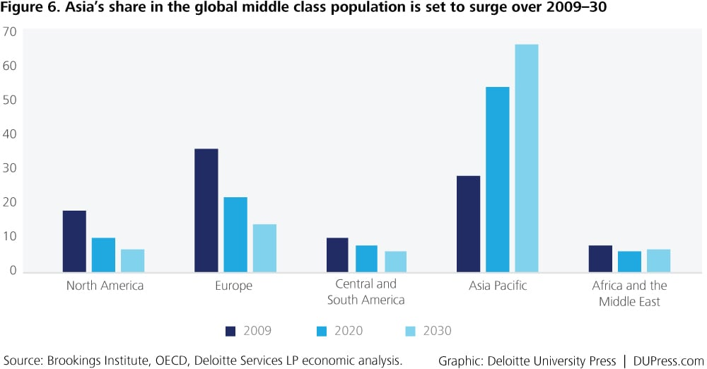 Special_Figure 6. Asia's share in the global middle class population is set to surge over 2009–30