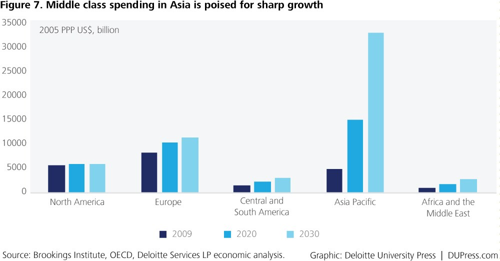 Special_Figure 7. Middle class spending in Asia is poised for sharp growth