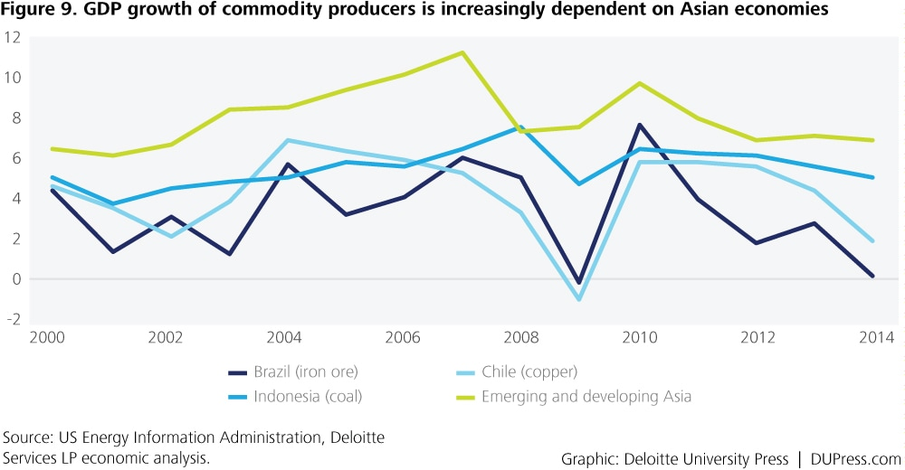 Special_Figure 9. GDP growth of commodity producers is increasingly dependent on Asian economies