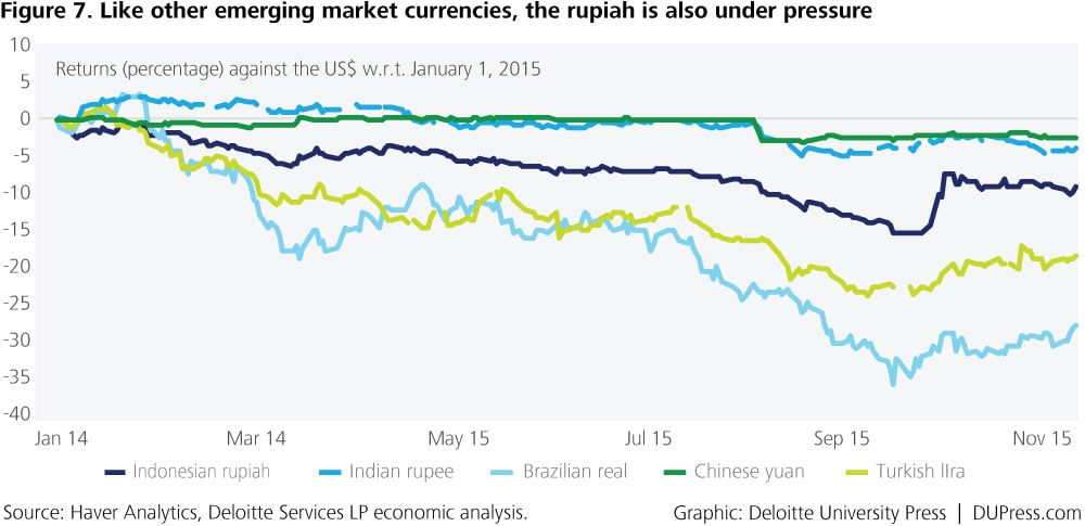 Indonesia_Figure 7. Like other emerging market currencies, the rupiah is also under pressure