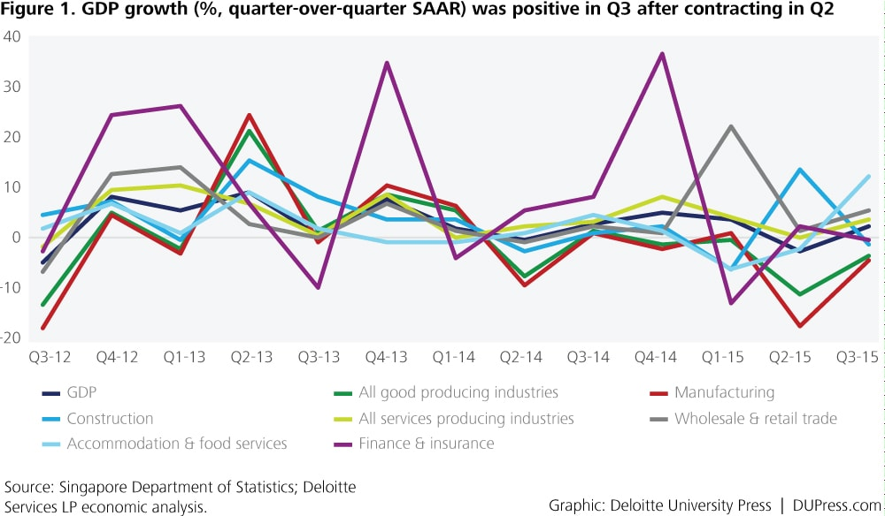 Singapore_Figure 1. GDP growth (%, quarter-over-quarter SAAR) was positive in Q3 after contracting in Q2