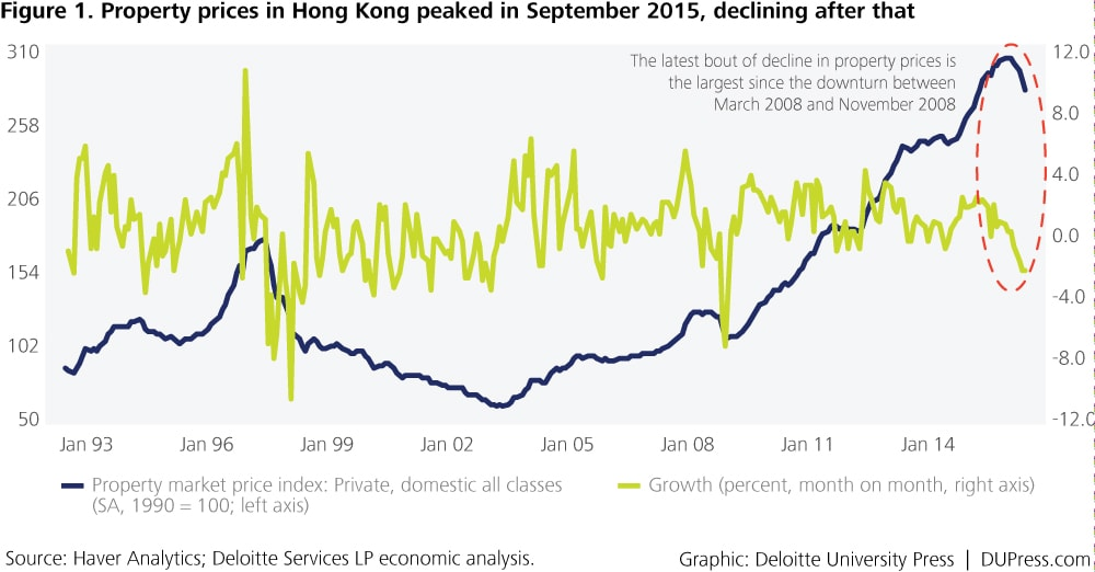 Special_Figure 1. Property prices in Hong Kong peaked in September 2015, declining after that