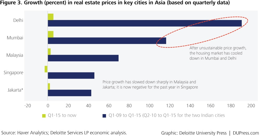 Special_Figure 3. Growth (percent) in real estate prices in key cities in Asia (based on quarterly data)