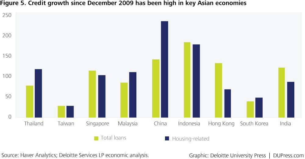 Special_Figure 5. Credit growth since December 2009 has been high in key Asian economies