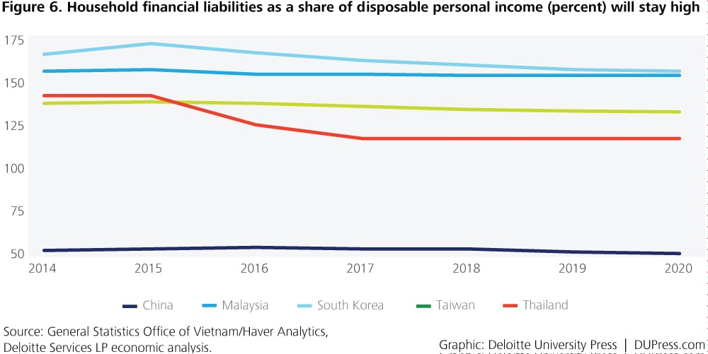 Special_Figure 6. Household financial liabilities as a share of disposable personal income (percent) will stay high