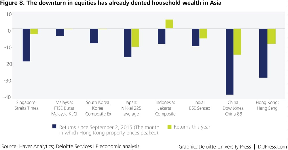 Special_Figure 8. The downturn in equities has already dented household wealth in Asia