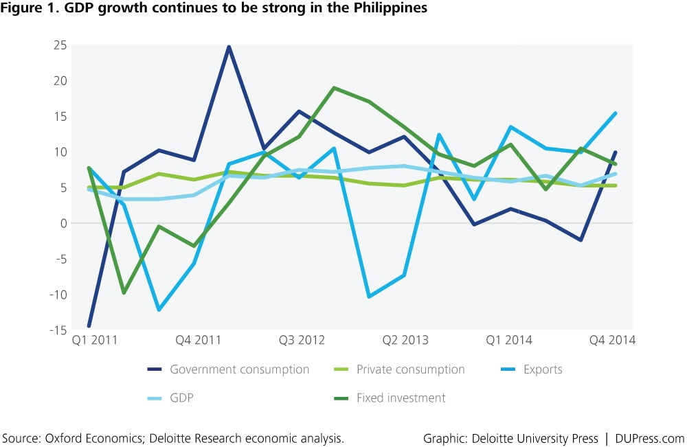 APAC-Q2_2015_Figure1_GDP-growth