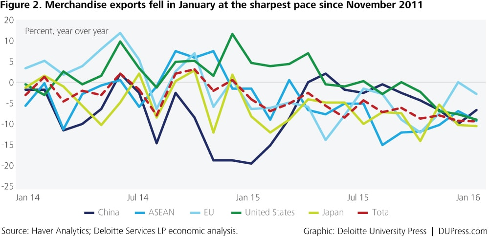 Thailand_Figure 2. Merchandise exports fell in January at the sharpest pace since November 2011